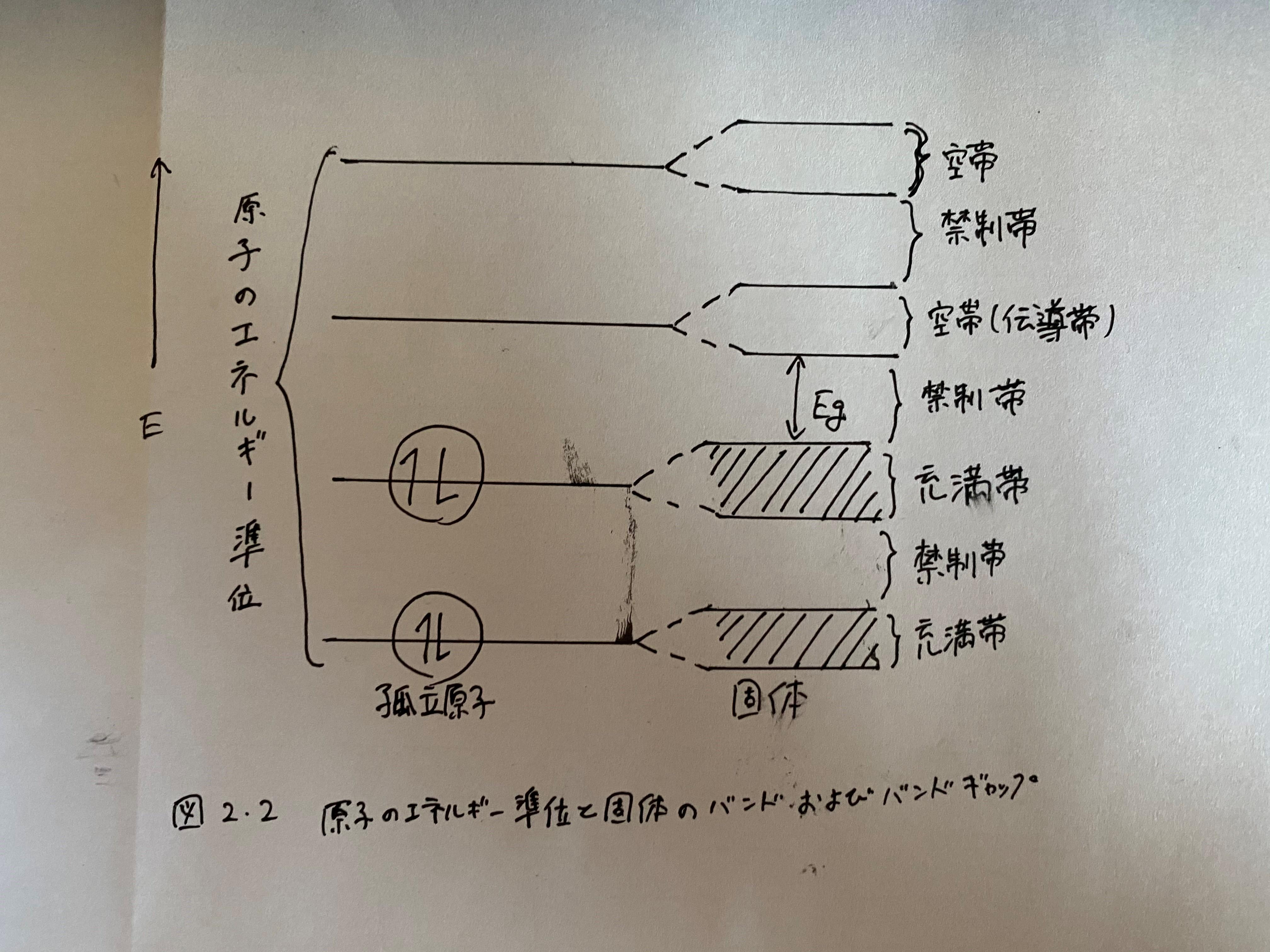 図2.2 原子のエネルギー準位と固体のバンド及びバンドギャップ
